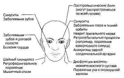 Почему болят глаза, как будто давят изнутри