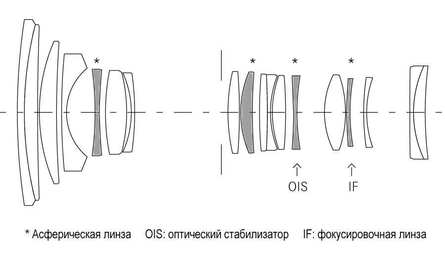 Специфика и преимущества контактной оптики – асферические линзы