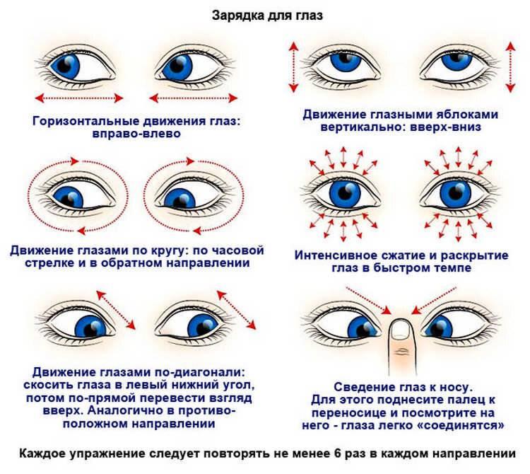 Астигматизм: упражнения для глаз, гимнастика, зарядка, лфк, лечение у взрослых по методу бориса симкина, бейтса, жданова, отзывы