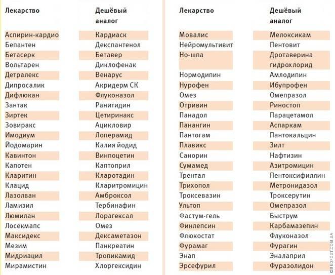 Топ 7 аналогов препарата нимотоп — список лучших российских замен