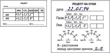 Визометрия: острота зрения, методика проведения, измерение у детей, расшифровка результатов