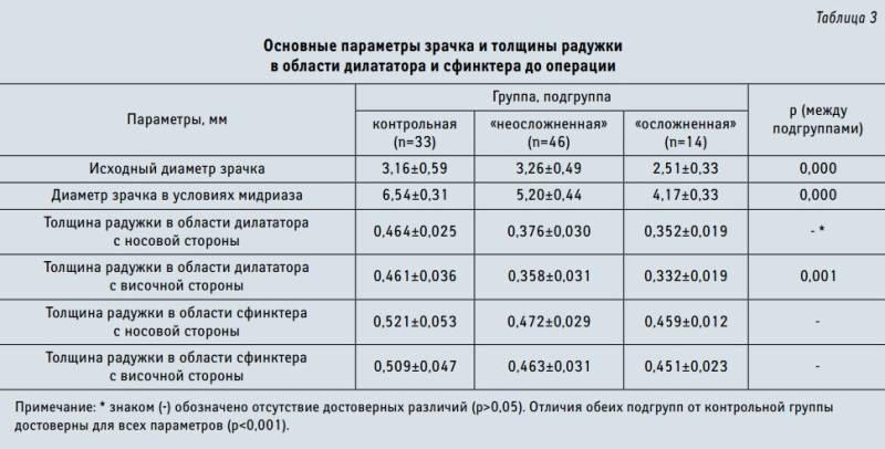 Суженные зрачки что это значит?   medboli.ru
