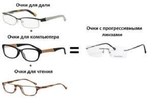 Как правильно выбрать очки для зрения (с диоптриями)