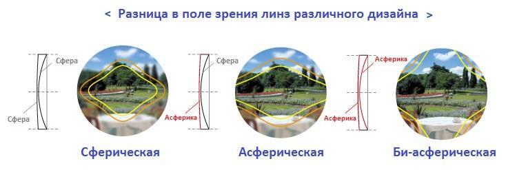 Асферическая линза — википедия. что такое асферическая линза