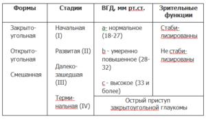 Степени глаукомы: 1, 2, 3 и 4 стадии
