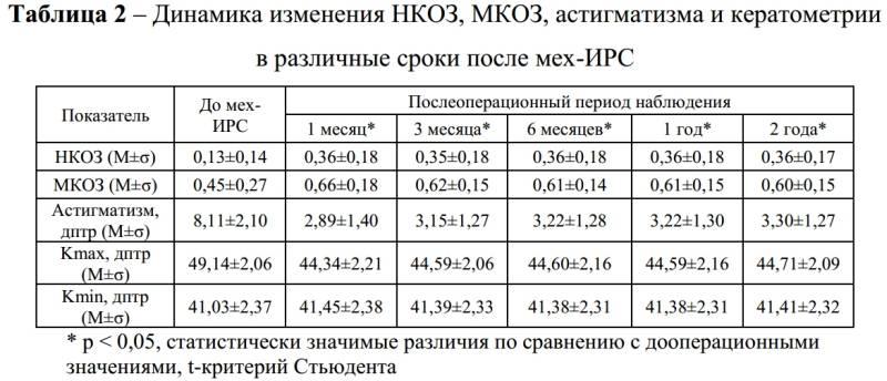 Что такое кератометрия глаза: расшифровка показателей oculistic.ru что такое кератометрия глаза: расшифровка показателей