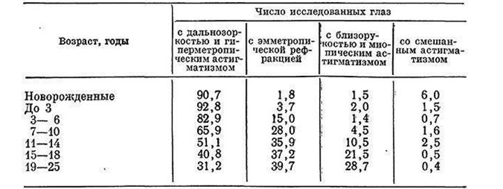 5.7. возрастные особенности аккомодации и рефракции c.2