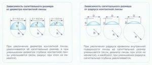 Правило транспозиции при астигматизме