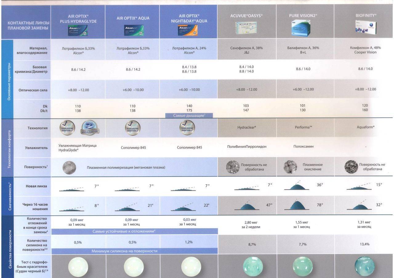 Разновидности контактных линз, их назначение и использование