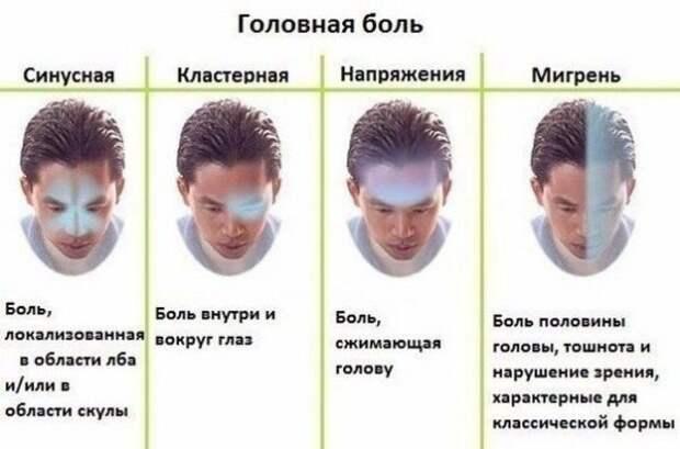 Болит голова и красные глаза