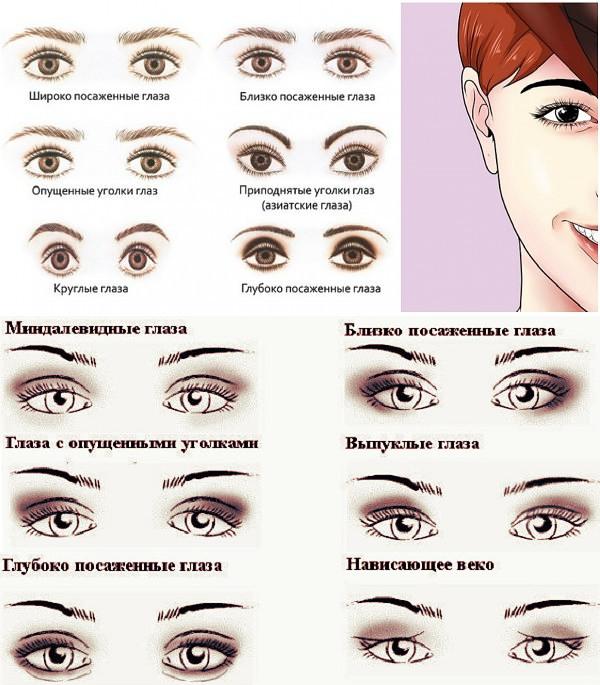 Виды зрения: классификация зрения у человека