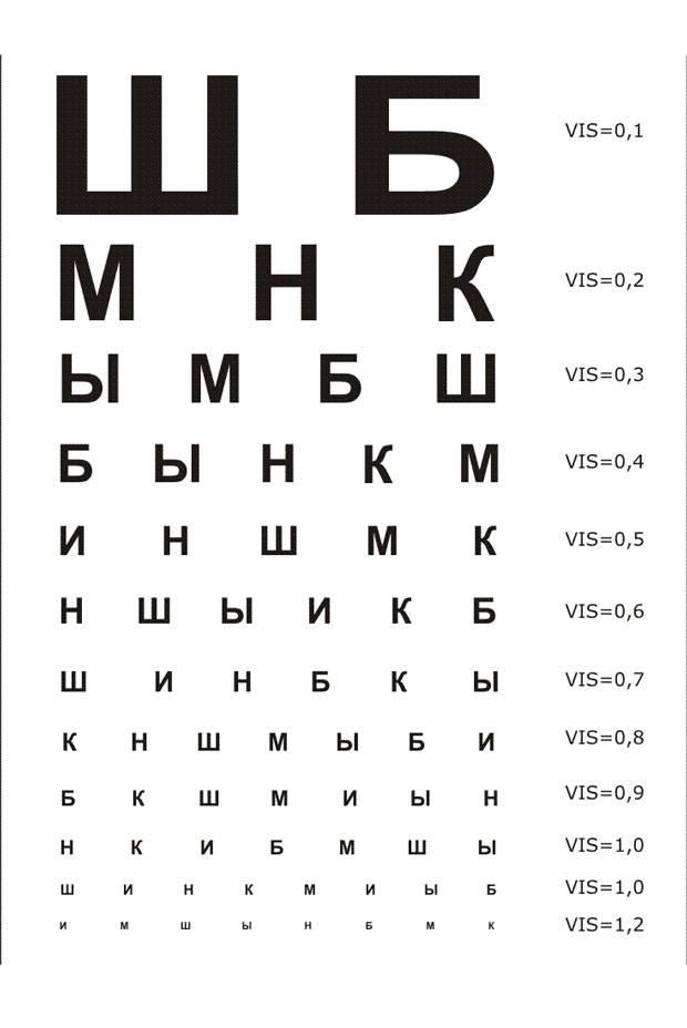 Распечатать таблица для проверки зрения у окулиста распечатать а4