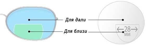 Бифокальные очки: почему так называются, плюсы и минусы двойных линз
