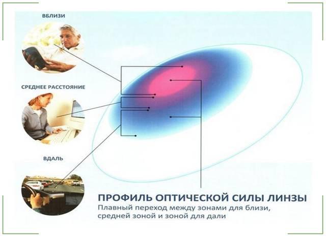 Подбор мультифокальных контактных линз
