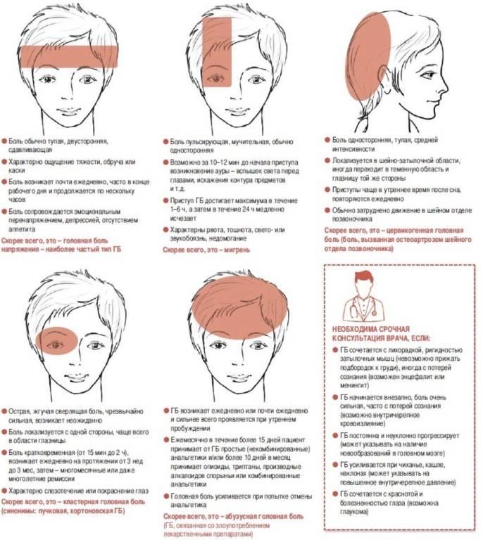 Болит правая часть головы и правый глаз