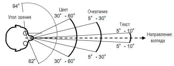 Глаз человека - материалы для подготовки к егэ по физике