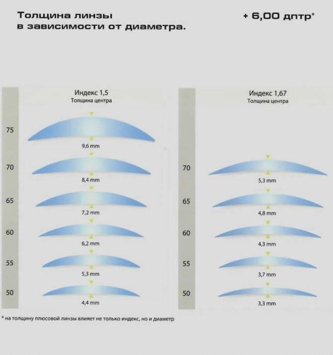 Как узнать размер линзы для глаз. параметры контактных линз