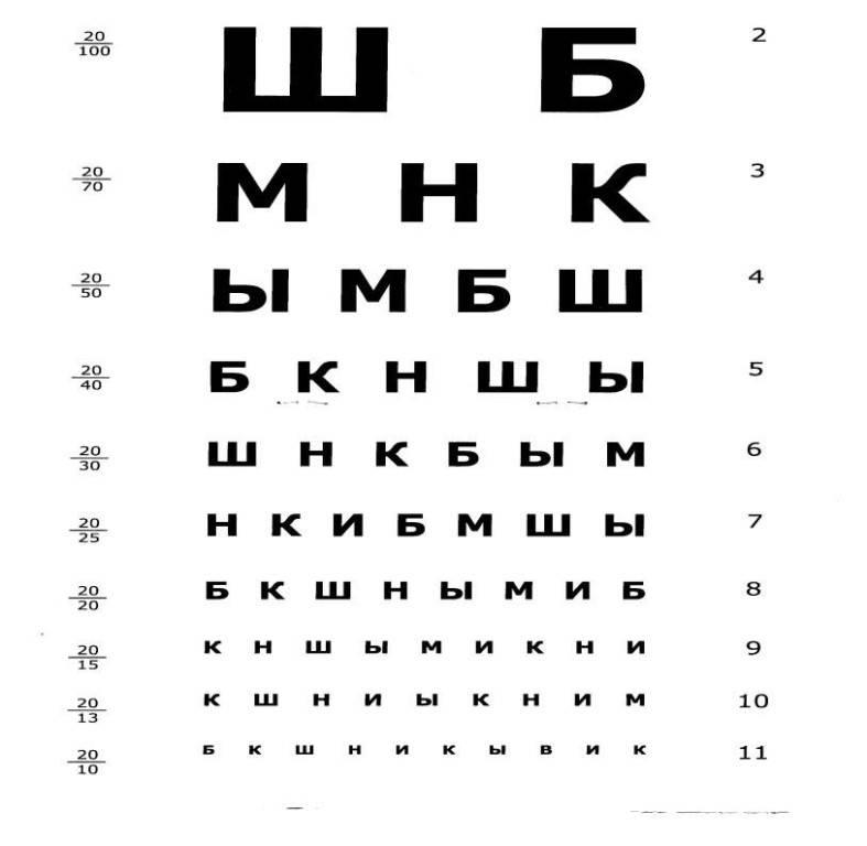 Проверка зрения онлайн бесплатно - таблица сивцева