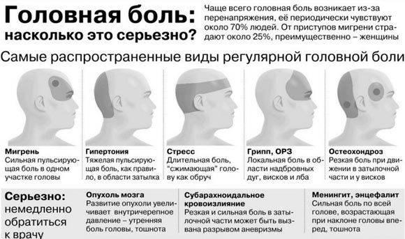 Почему болит левый висок головы и отдает в глаз