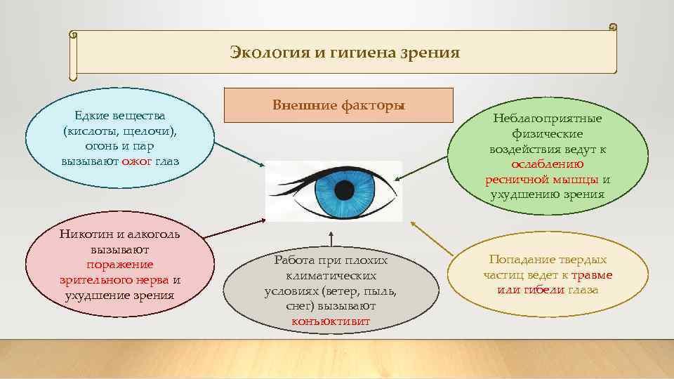 Гигиена зрения: уход за глазами и веками