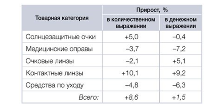 Контактные линзы российского производства | ocularhelp