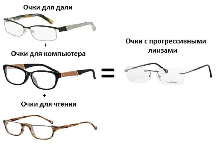 Бифокальные очки: что это такое, цена, при каких заболеваниях нужны, и как получить рецепт
