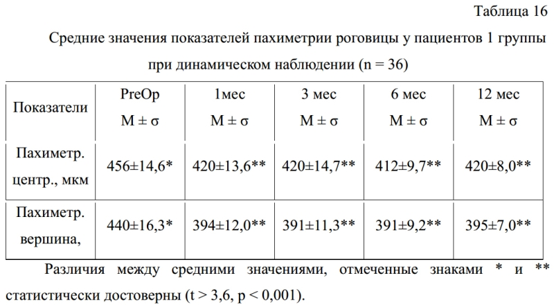 """Что такое пахиметрия роговицы? показания к проведению пахиметрии и виды диагностики - """"здоровое око"""""""