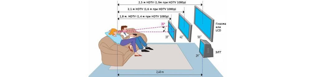Расстояние до телевизора в зависимости от диагонали. таблица