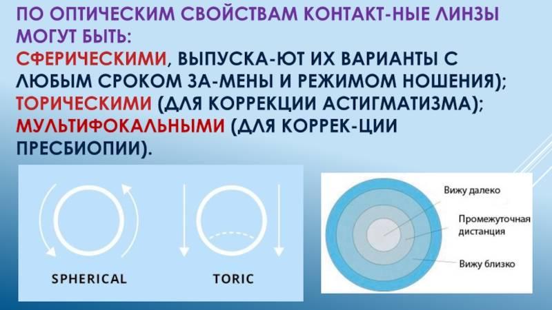 Вариант контактных линз– торические