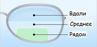 Что написано в рецепте на очки и контактные линзы? – интернет магазин контактных линз mkl.ua