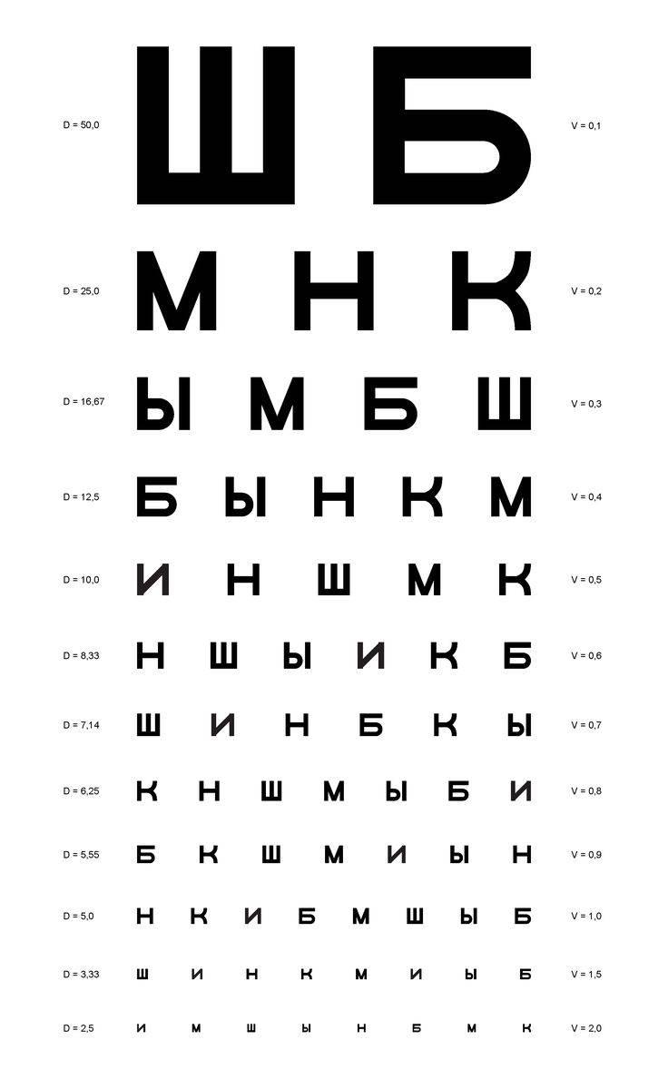 Таблица для проверки зрения: виды (сивцева, головина, орловой, снеллена), особенности, как проводить визометрию самому, фото, видео