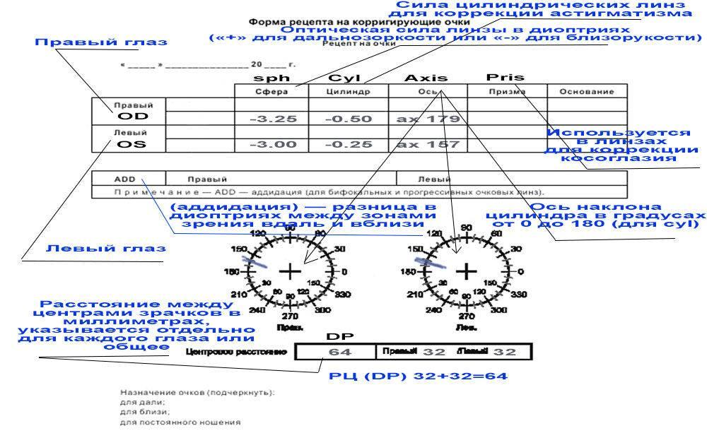 Od и os: что значит в офтальмологии, как проводится визометрия, как выглядит рецепт на контактные линзы