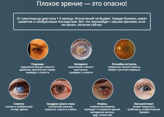 Ухудшается зрение: что делать и как восстановить
