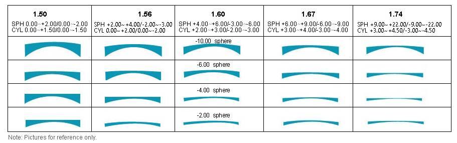 Какие бывают очки для зрения, материалы очковых линз, покрытие и выбор очков для чтения
