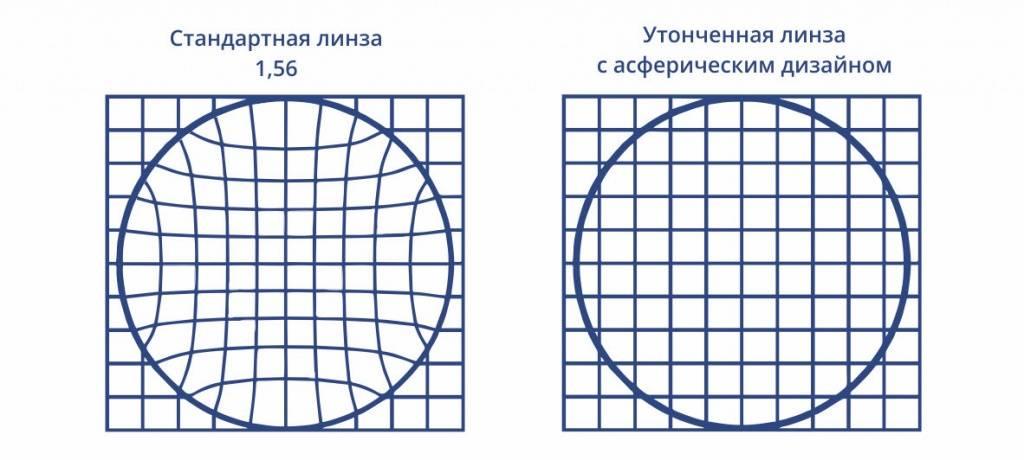 Асферические линзы — что это и по какому принципу они работают