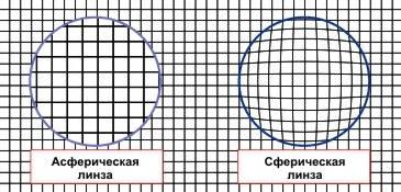 Асферические линзы: особенности, достоинства и недостатки