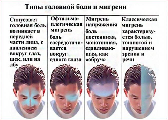 Почему от линз болит голова?