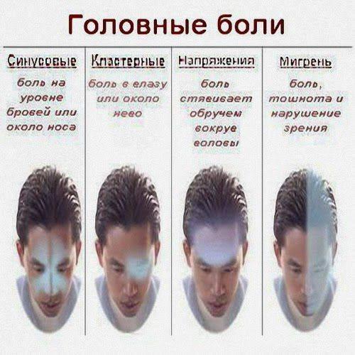 Почему могут болеть левый глаз и левая сторона головы?