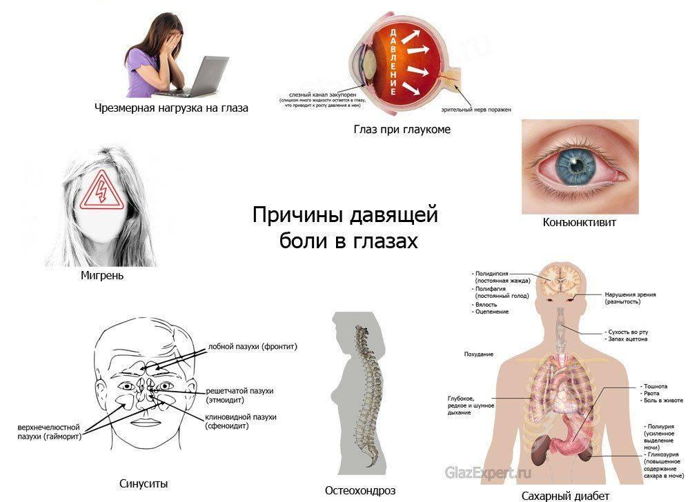 Болит глаз внутри - причины, возможные болезни, лечение