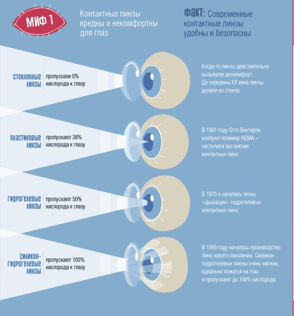 Сколько часов можно носить однодневные контактные линзы?