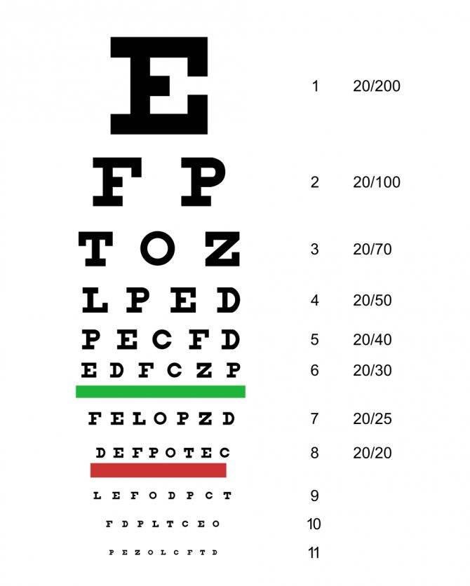 Тест на проверку зрения: визометрия, на цветовосприятие - картинки, таблицы для детей и взрослых, детей