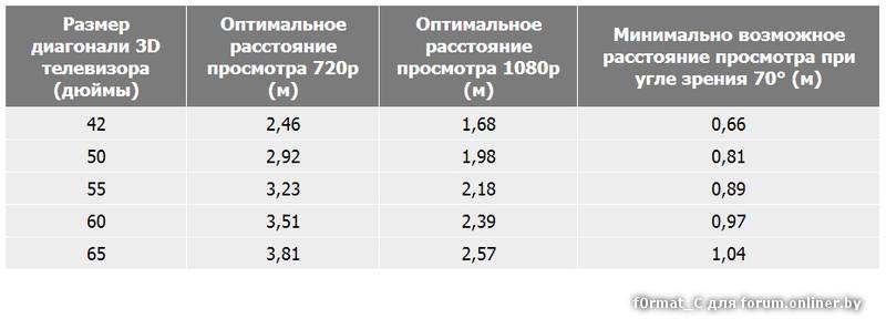 Рекомендуемое расстояние для просмотра телевизора при приёме ntsc, pal, secam, sd, hd, full hd, uhd