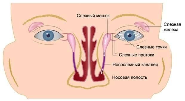 Зондирование слезного канала у взрослых: этапы операции