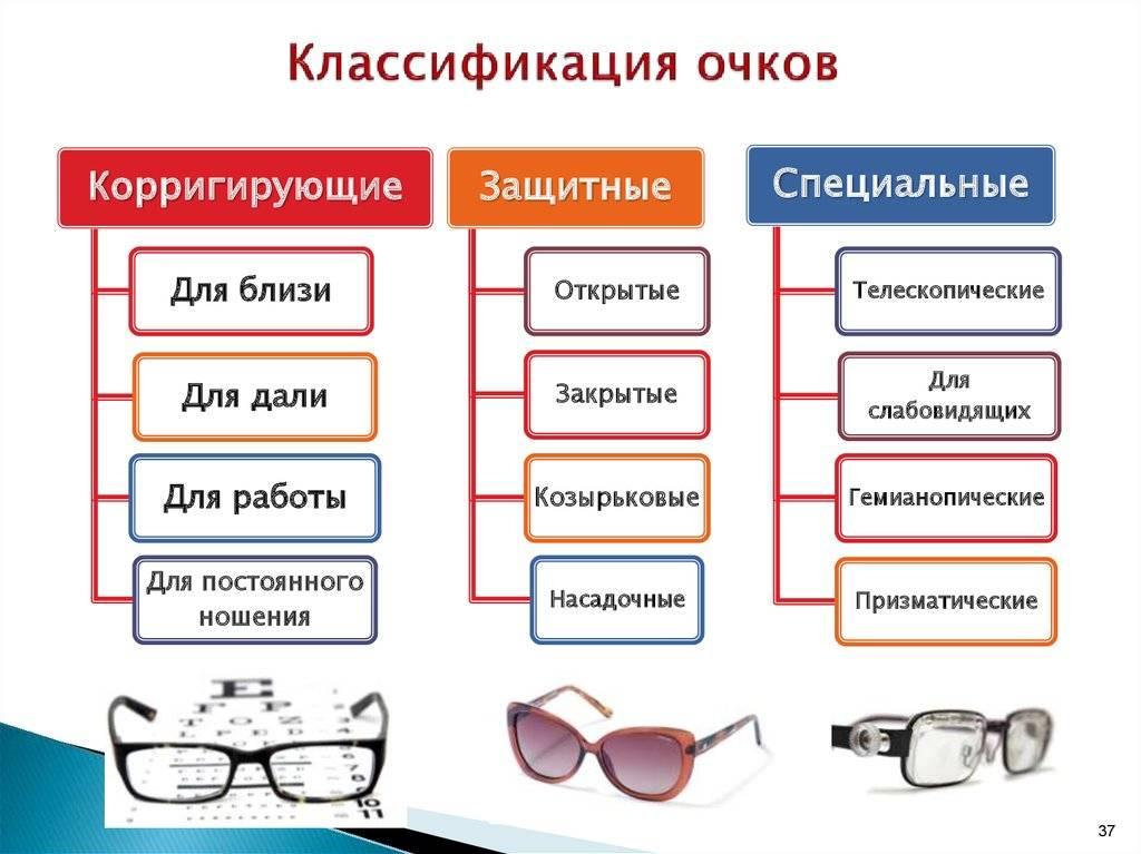Линзы для очков: виды, какие лучше выбрать, подбор у офтальмолога, рейтинг производителей