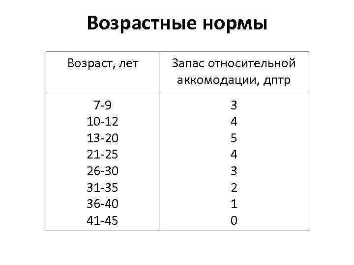 Что такое объем аккомодации и как его измеряют oculistic.ru что такое объем аккомодации и как его измеряют
