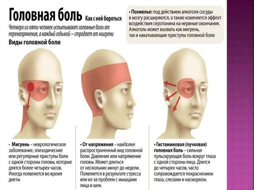 Болит правый глаз изнутри и правая часть головы