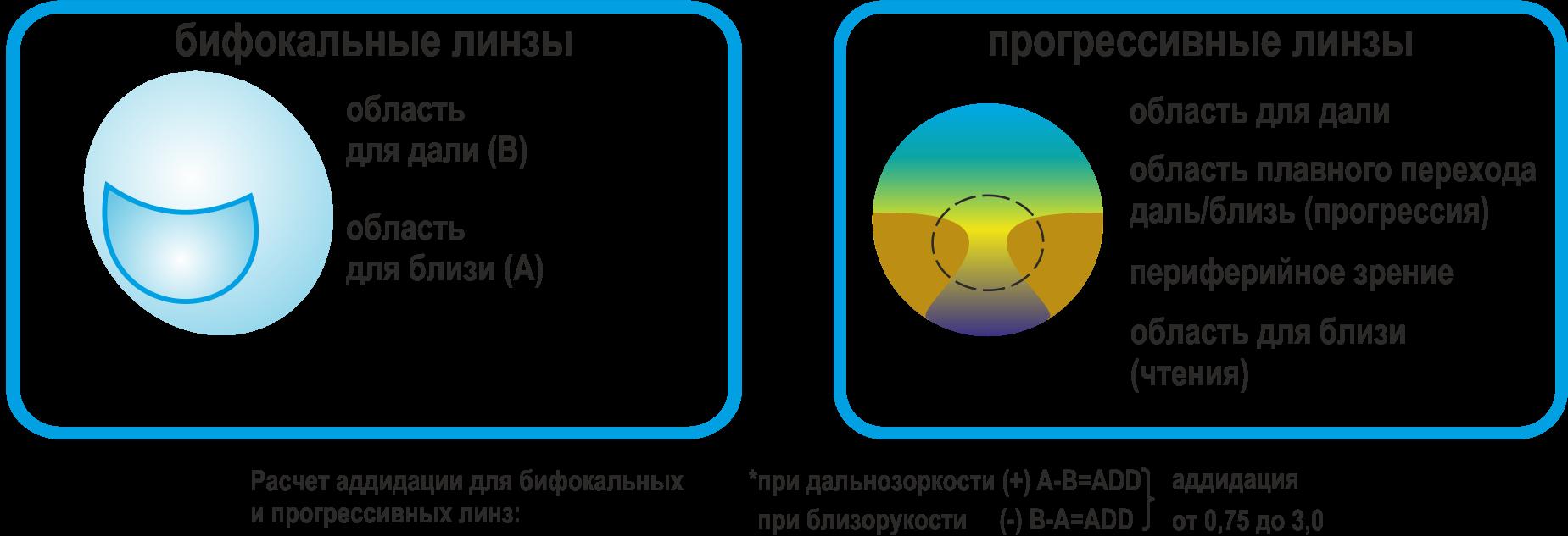 Мультифокальные контактные линзы - что это такое, как выбрать, для близи и дали одновременно, разновидности и цены