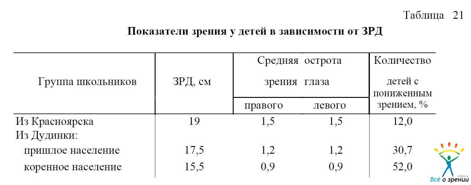 Таблица для проверки зрения у детей - виды, правила обследования