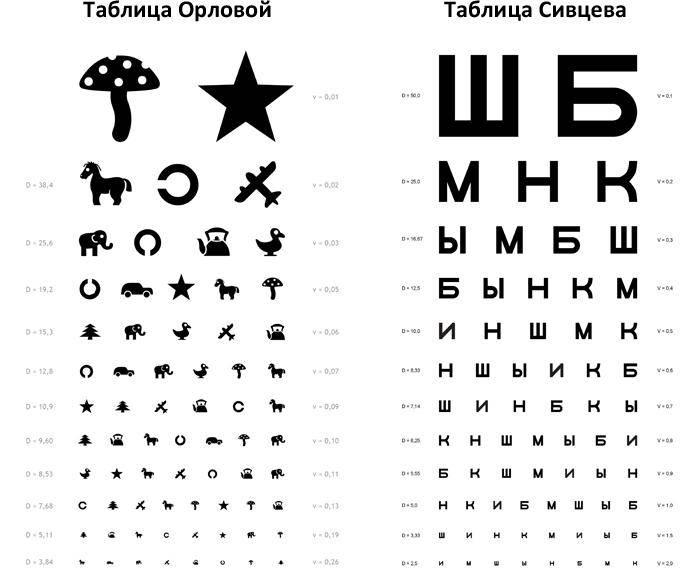Таблица для проверки зрения для детей от орловой у окулиста