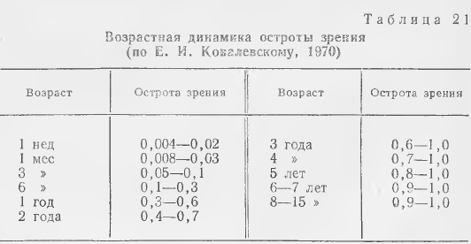 Зрения норма - острота и диоптрии: соотношение, какое бывает, какое должно быть, шкала, какое идеальное, как измеряется